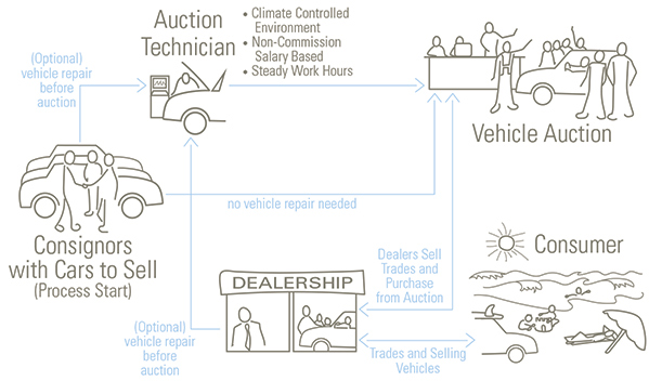 Auto Technicians' Role in the Auction Industry